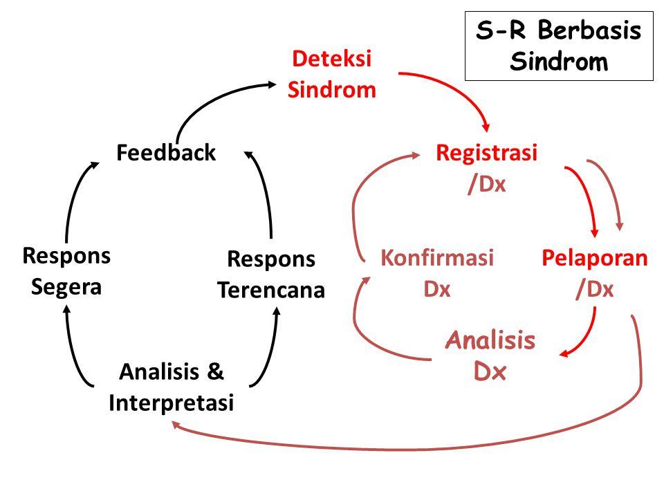Deteksi Sindrom Registrasi /Dx Feedback Konfirmasi Dx Analisis & Interpretasi Pelaporan /Dx Respons Segera Respons Terencana Analisis Dx S-R Berbasis