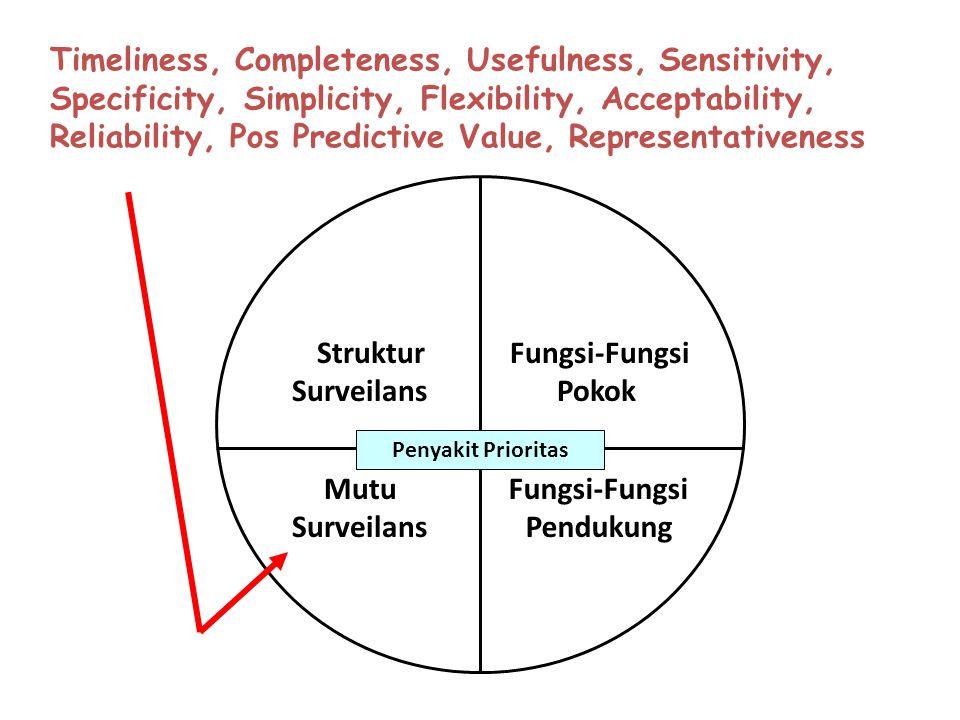Fungsi-Fungsi Pokok Fungsi-Fungsi Pendukung Struktur Surveilans Mutu Surveilans Penyakit Prioritas Timeliness, Completeness, Usefulness, Sensitivity,
