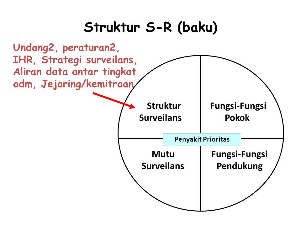 Struktur S-R (baku) Fungsi-Fungsi Pokok Fungsi-Fungsi Pendukung Struktur Surveilans Mutu Surveilans Penyakit Prioritas Undang2, peraturan2, IHR, Strat