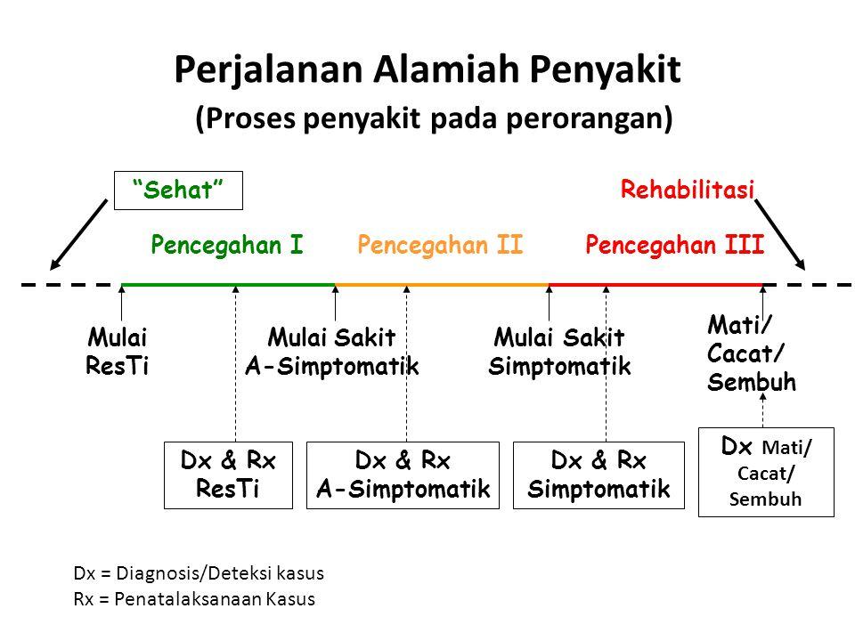 Perjalanan Alamiah Penyakit Pencegahan IPencegahan IIPencegahan III Kasus2 ResTi Kasus2 Simptomatik Kasus2 A-Simptomatik Penc.Primordial: S-R Lingkungan & Agent S-R Host Kasus2 M ati/ Sembuh/Cacat (Himpunan Kasus di Masyarakat)