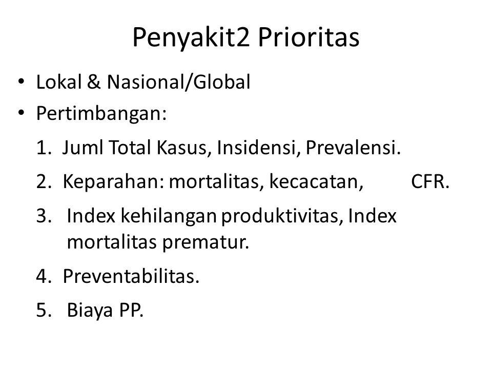 Penyakit2 yg Masih Prioritas Penyakit2 Menular P3I (e.g., Campak, DPT) AFP Penyakit2 zoonosis (e.g., malaria, antraks, DB & DBD, rabies, leptospirosis, filariasis) Tuberkulosis Diare, tipus perut, kecacingan dan penyakit perut lainnya Kusta Frambusia PMS Pnemonia Penyakit2 Tidak Menular Hipertensi, stroke dan penyakit jantung koroner Diabetes mellitus Neoplasma Peny paru obstruksi kronis Gangguan mental Gangg kesehatan akibat kecelakaan Gangguan gizi BBLR, Pendarahan akibat Persalinan Kesehatan lanjut usia Penyalahgunaan obat, narkotika, psikotropika, zat adiktif & bahan berbahaya