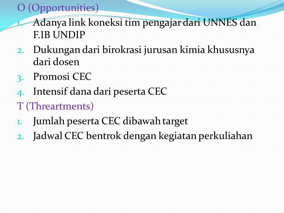 O (Opportunities) 1. Adanya link koneksi tim pengajar dari UNNES dan F.IB UNDIP 2. Dukungan dari birokrasi jurusan kimia khususnya dari dosen 3. Promo