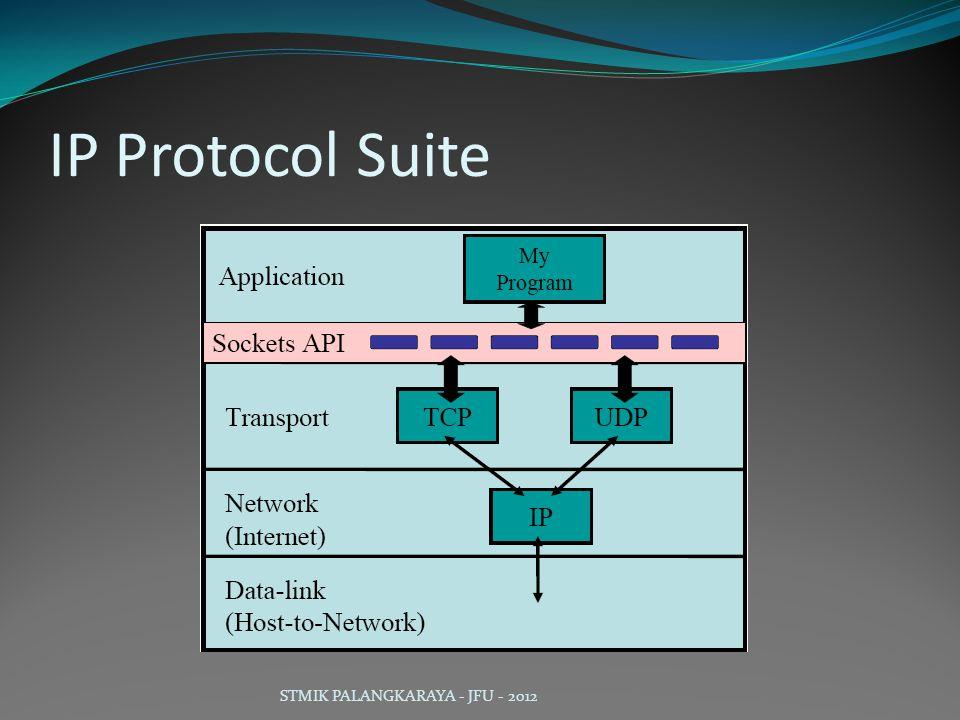 IP Protocol Suite STMIK PALANGKARAYA - JFU - 2012