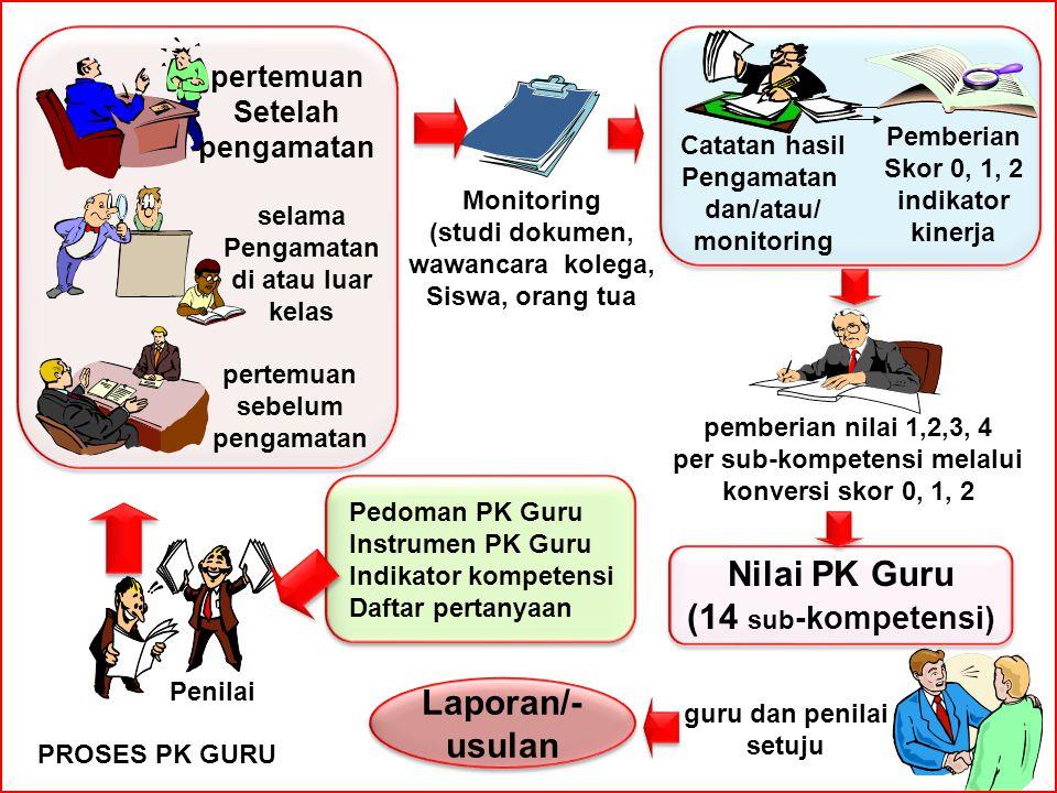 Nilai PK Guru (14 sub -kompetensi) Pedoman PK Guru Instrumen PK Guru Indikator kompetensi Daftar pertanyaan Pedoman PK Guru Instrumen PK Guru Indikato