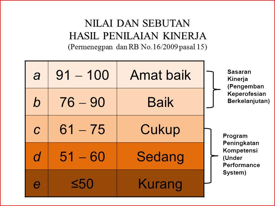 NILAI DAN SEBUTAN HASIL PENILAIAN KINERJA (Permenegpan dan RB No.16/2009 pasal 15) a 91  100 Amat baik b 76  90 Baik c 61  75 Cukup d 51  60 Sedan
