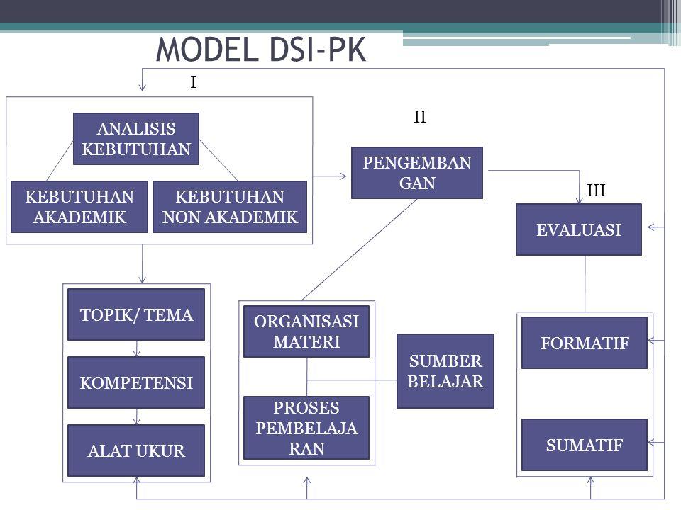 MODEL DSI-PK ANALISIS KEBUTUHAN KEBUTUHAN AKADEMIK KEBUTUHAN NON AKADEMIK TOPIK/ TEMA KOMPETENSI ALAT UKUR ORGANISASI MATERI PROSES PEMBELAJA RAN PENGEMBAN GAN EVALUASI FORMATIF SUMATIF SUMBER BELAJAR I II III