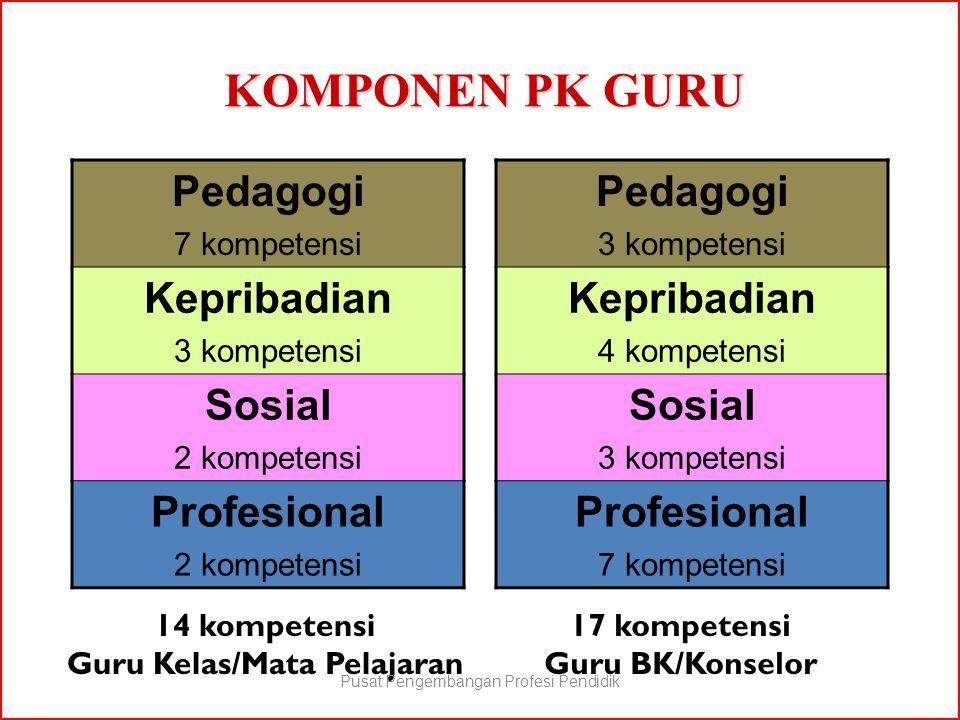 KOMPONEN PK GURU 14 kompetensi Guru Kelas/Mata Pelajaran Pedagogi 7 kompetensi Kepribadian 3 kompetensi Sosial 2 kompetensi Profesional 2 kompetensi P