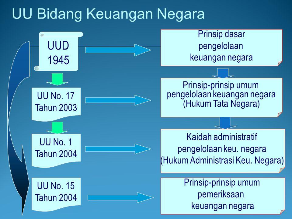 Dasar Hukum BLU UU No.1/2004 tentang Perbendaharaan Negara; PP No.