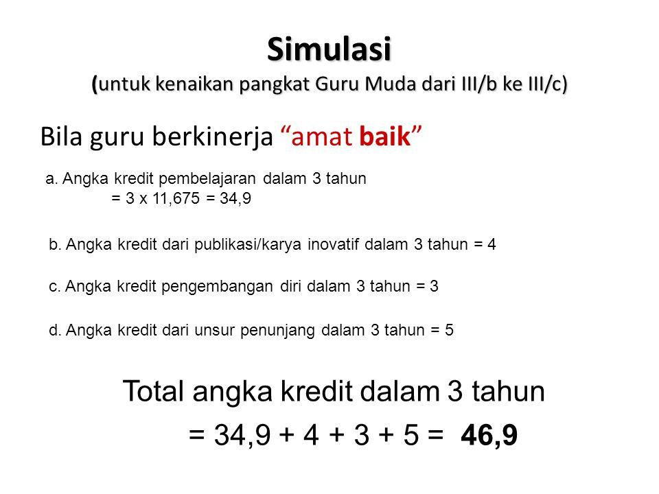 """Simulasi (untuk kenaikan pangkat Guru Muda dari III/b ke III/c) Bila guru berkinerja """"amat baik"""" a. Angka kredit pembelajaran dalam 3 tahun = 3 x 11,6"""