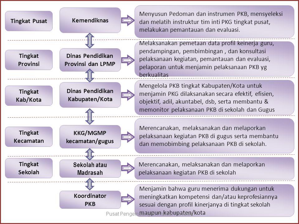 Kemendiknas Menyusun Pedoman dan instrumen PKB, mensyeleksi dan melatih instruktur tim inti PKG tingkat pusat, melakukan pemantauan dan evaluasi. Ting