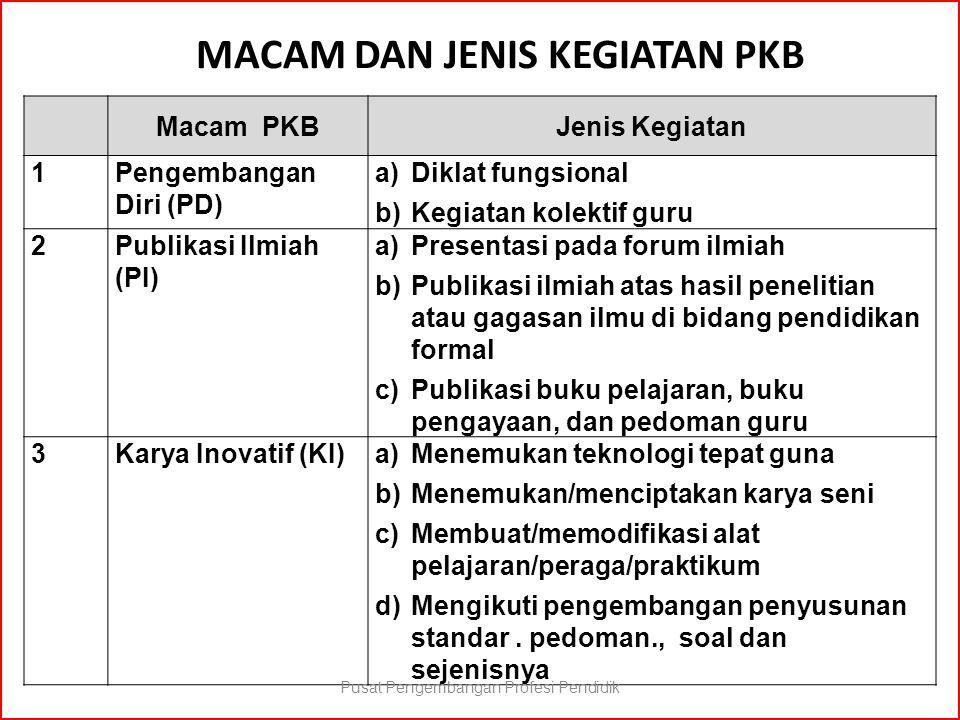 MACAM DAN JENIS KEGIATAN PKB Macam PKBJenis Kegiatan 1Pengembangan Diri (PD) a)Diklat fungsional b)Kegiatan kolektif guru 2Publikasi Ilmiah (PI) a)Pre