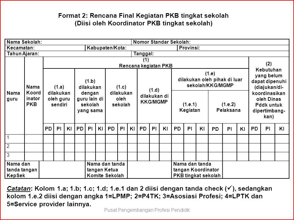 Nama Sekolah:Nomor Standar Sekolah: Kecamatan:Kabupaten/Kota:Provinsi: Tahun Ajaran:Tanggal: Nama guru Nama Koord inator PKB (1) Rencana kegiatan PKB