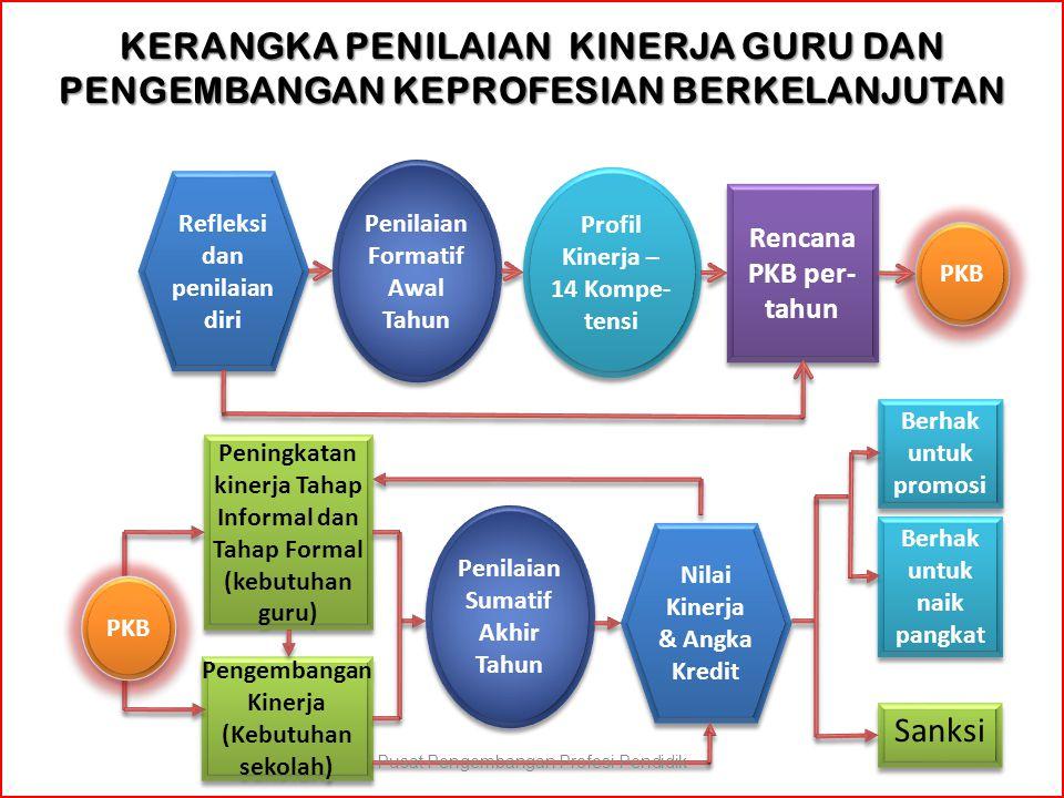 Refleksi dan penilaian diri Penilaian Formatif Awal Tahun Profil Kinerja – 14 Kompe- tensi Rencana PKB per- tahun Penilaian Sumatif Akhir Tahun Nilai