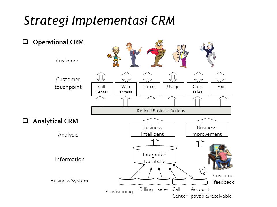 Strategi Implementasi CRM  Operational CRM Call Center Web access e-mailUsageDirect sales Fax Refined Business Actions Customer Customer touchpoint 