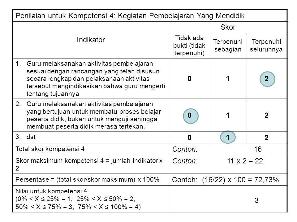 Penilaian untuk Kompetensi 4: Kegiatan Pembelajaran Yang Mendidik Indikator Skor Tidak ada bukti (tidak terpenuhi) Terpenuhi sebagian Terpenuhi seluru