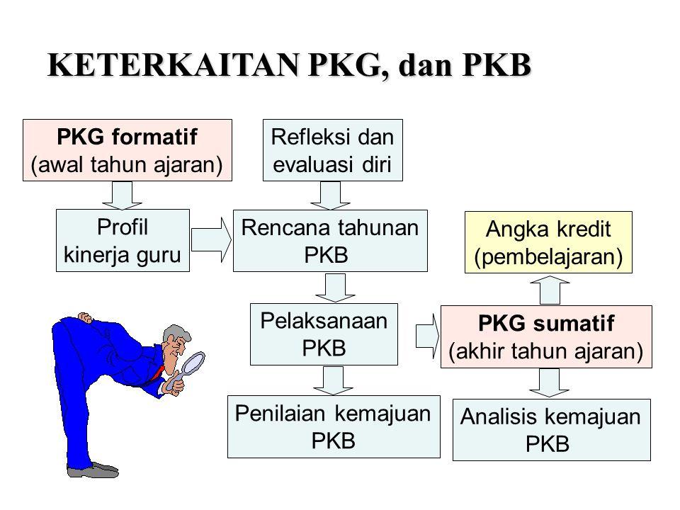 PKG formatif (awal tahun ajaran) PKG sumatif (akhir tahun ajaran) Refleksi dan evaluasi diri Rencana tahunan PKB Angka kredit (pembelajaran) Analisis
