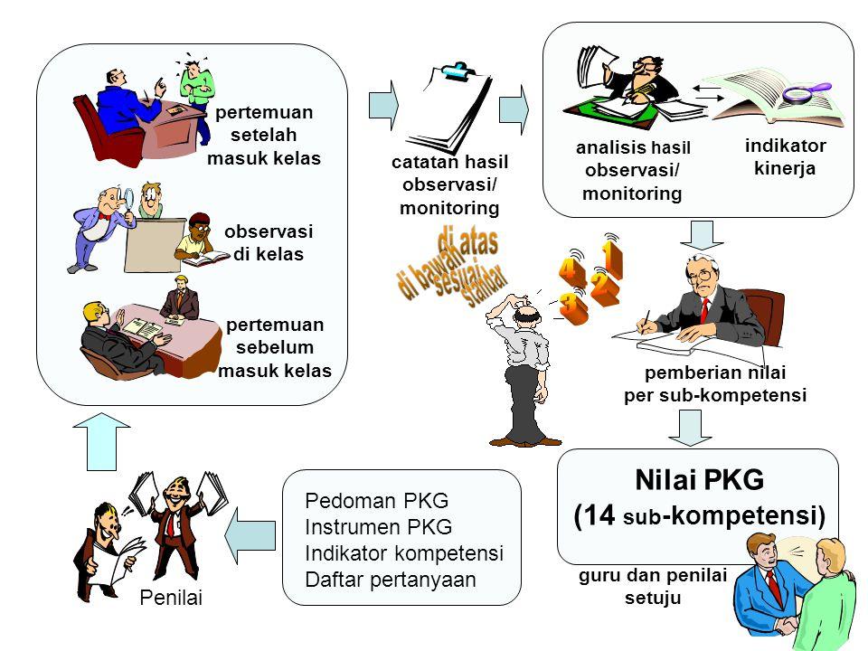 Nilai PKG (14 sub -kompetensi) Pedoman PKG Instrumen PKG Indikator kompetensi Daftar pertanyaan Penilai pertemuan sebelum masuk kelas observasi di kel