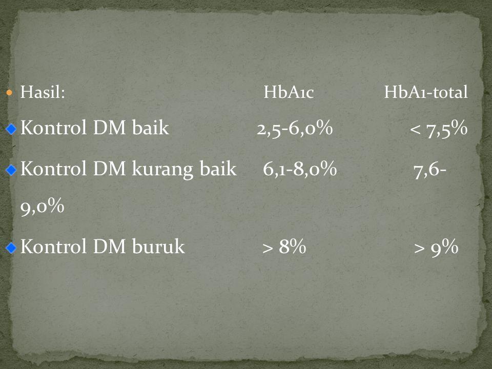 Hasil: HbA1c HbA1-total Kontrol DM baik 2,5-6,0% < 7,5% Kontrol DM kurang baik 6,1-8,0% 7,6- 9,0% Kontrol DM buruk > 8% > 9%