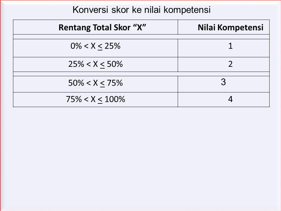 Penilaian Komptensi : Mengenal karakteristik peserta didik (Kompetensi 1) IndikatorSkor 1.Guru dapat mengidentifikasi karakteristik belajar setiap pes