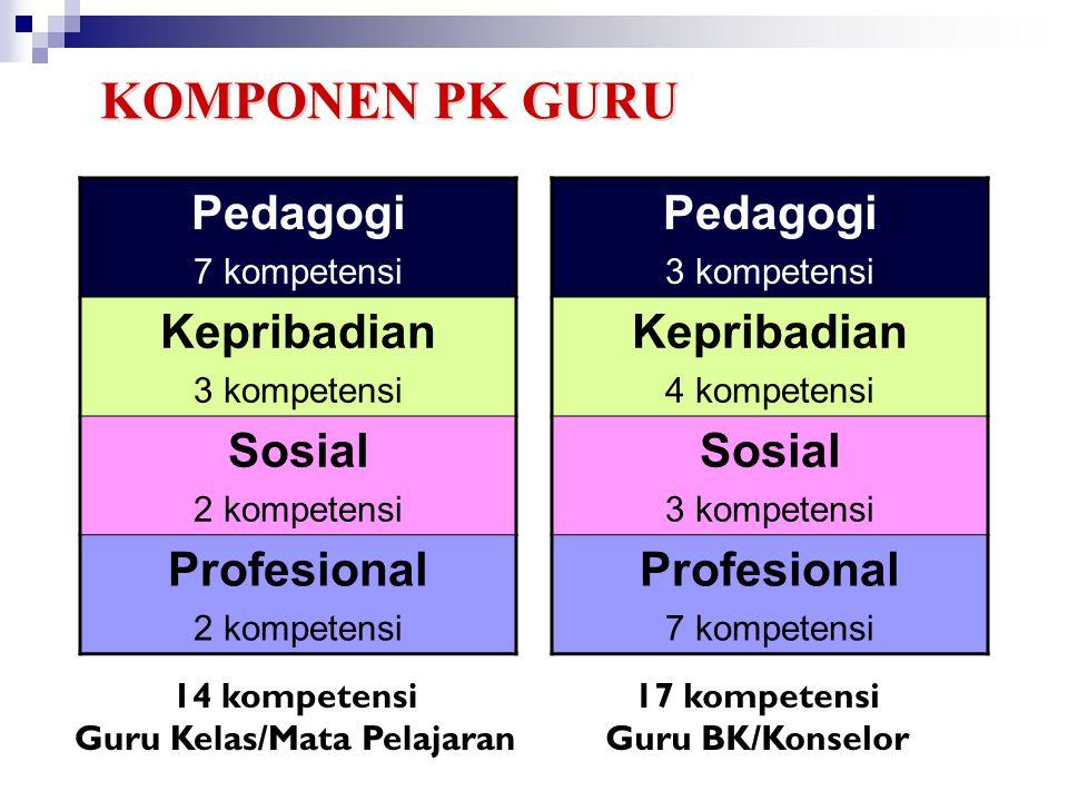 8 KOMPETENSI GURU D C B A KOMPETENSIGURU A.Pedagogik B.Kepribadian C.Sosial D.Profesional 7322 78787878 451869