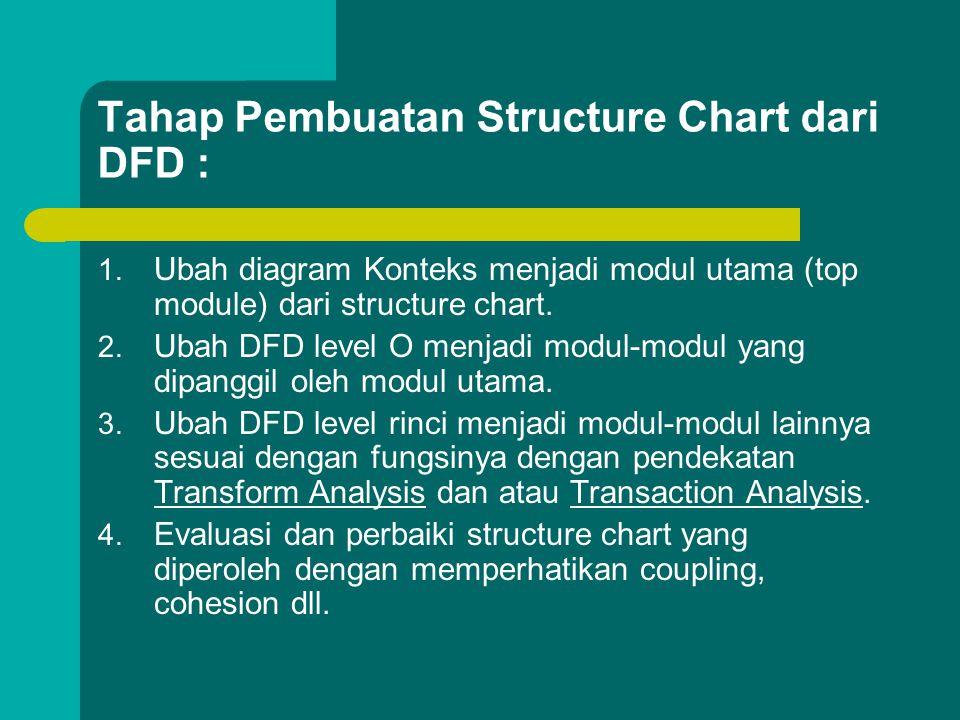 Tahap Pembuatan Structure Chart dari DFD : 1. Ubah diagram Konteks menjadi modul utama (top module) dari structure chart. 2. Ubah DFD level O menjadi