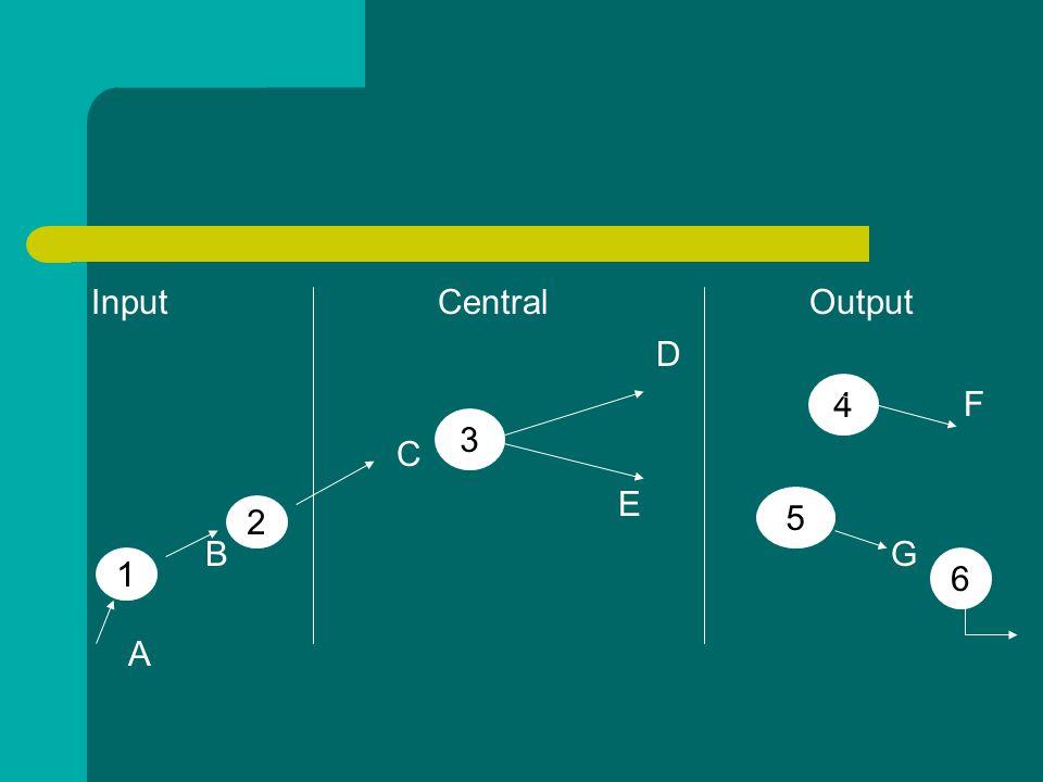 Input Central Output D F C E B G A 1 2 3 4 5 6