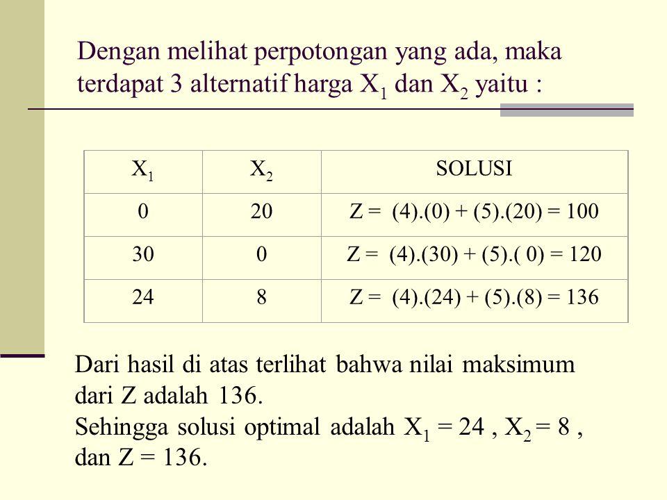 Dengan melihat perpotongan yang ada, maka terdapat 3 alternatif harga X 1 dan X 2 yaitu : X1X1 X2X2 SOLUSI 020Z = (4).(0) + (5).(20) = 100 300Z = (4).