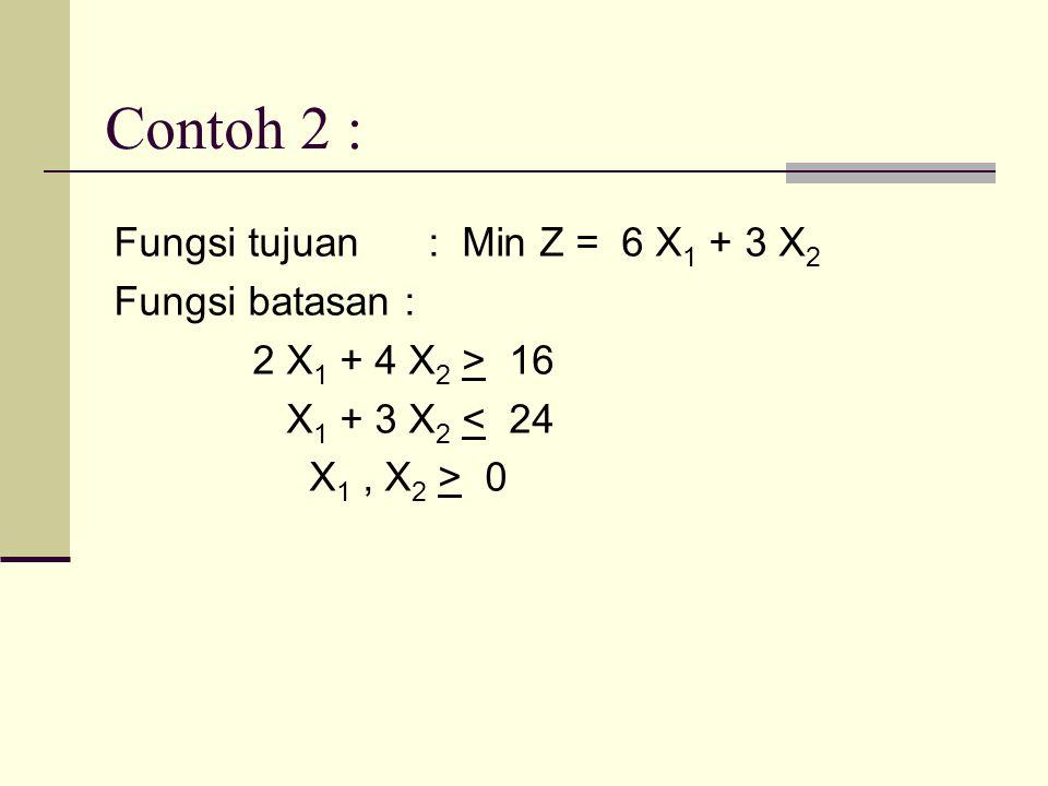 Contoh 2 : Fungsi tujuan : Min Z = 6 X 1 + 3 X 2 Fungsi batasan : 2 X 1 + 4 X 2 > 16 X 1 + 3 X 2 < 24 X 1, X 2 > 0