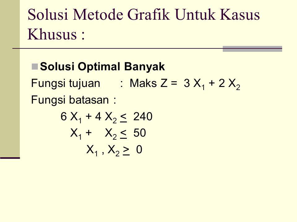 Solusi Metode Grafik Untuk Kasus Khusus : Solusi Optimal Banyak Fungsi tujuan : Maks Z = 3 X 1 + 2 X 2 Fungsi batasan : 6 X 1 + 4 X 2 < 240 X 1 + X 2