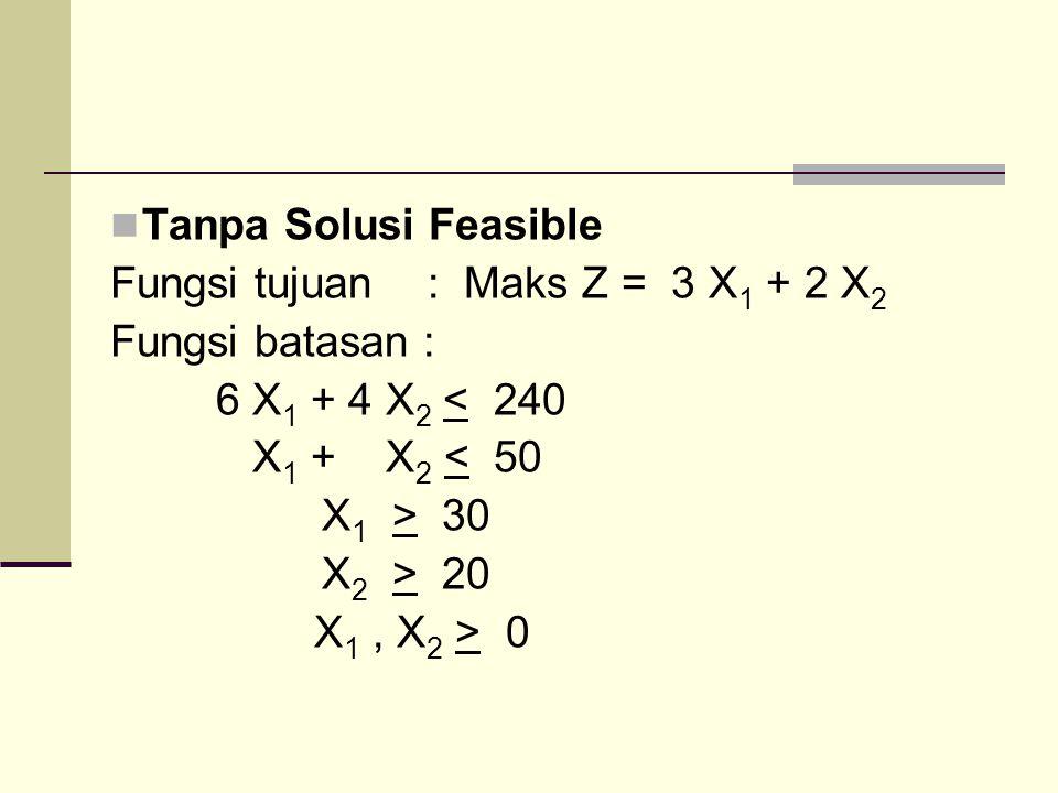 Tanpa Solusi Feasible Fungsi tujuan : Maks Z = 3 X 1 + 2 X 2 Fungsi batasan : 6 X 1 + 4 X 2 < 240 X 1 + X 2 < 50 X 1 > 30 X 2 > 20 X 1, X 2 > 0