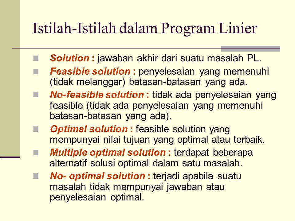 Setelah membuat model matematis dari masalah program linier, maka langkah berikutnya adalah pemecahan model untuk pengambilan keputusan, yaitu dengan menggunakan : Metode grafik Metode simpleks