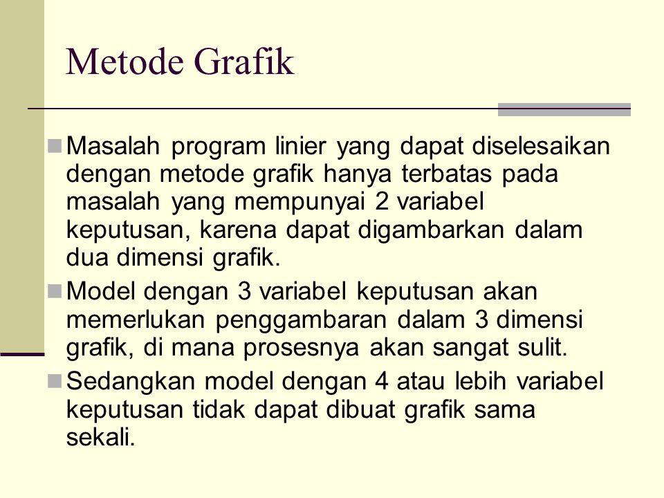 Tahapan Yang Dilakukan Dalam Metode Grafik 1.