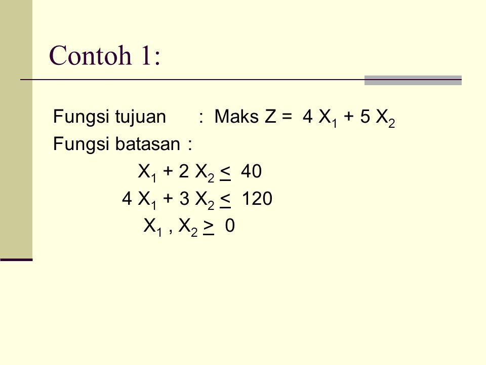 Contoh 1: Fungsi tujuan : Maks Z = 4 X 1 + 5 X 2 Fungsi batasan : X 1 + 2 X 2 < 40 4 X 1 + 3 X 2 < 120 X 1, X 2 > 0