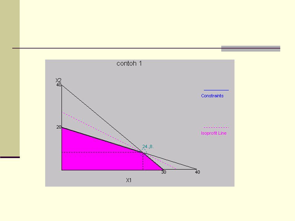 Dengan melihat perpotongan yang ada, maka terdapat 3 alternatif harga X 1 dan X 2 yaitu : X1X1 X2X2 SOLUSI 020Z = (4).(0) + (5).(20) = 100 300Z = (4).(30) + (5).( 0) = 120 248Z = (4).(24) + (5).(8) = 136 Dari hasil di atas terlihat bahwa nilai maksimum dari Z adalah 136.