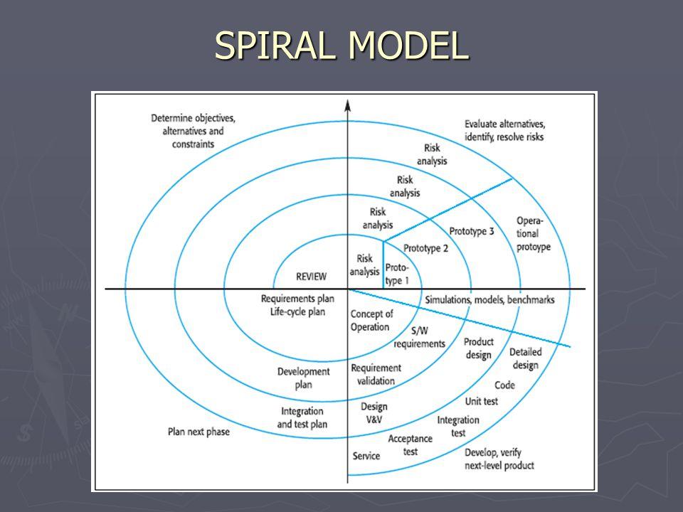 ► ► Proses digambarkan sebagai spiral.► ► Setiap loop mewakili satu fase dari software process.