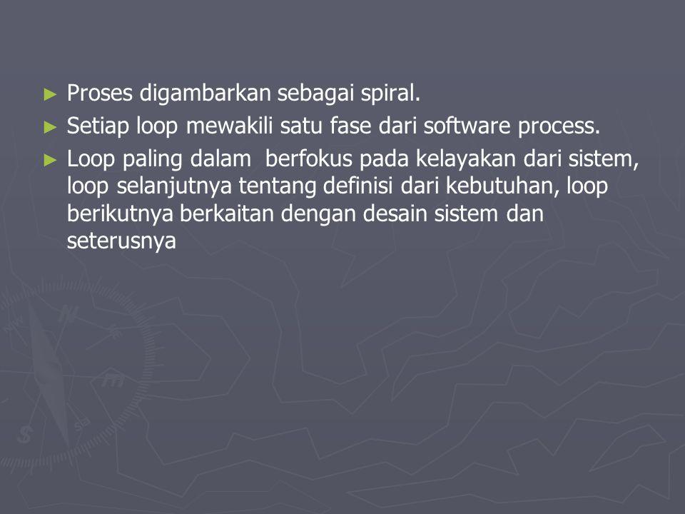 ► ► Proses digambarkan sebagai spiral. ► ► Setiap loop mewakili satu fase dari software process. ► ► Loop paling dalam berfokus pada kelayakan dari si