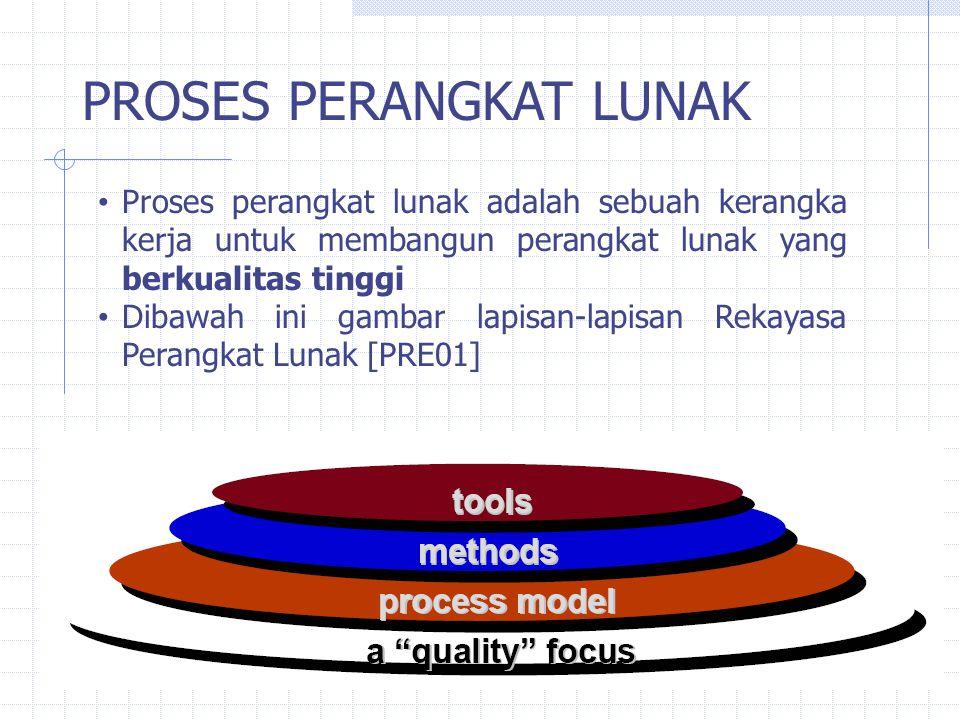 PROSES PERANGKAT LUNAK Proses perangkat lunak adalah sebuah kerangka kerja untuk membangun perangkat lunak yang berkualitas tinggi Dibawah ini gambar
