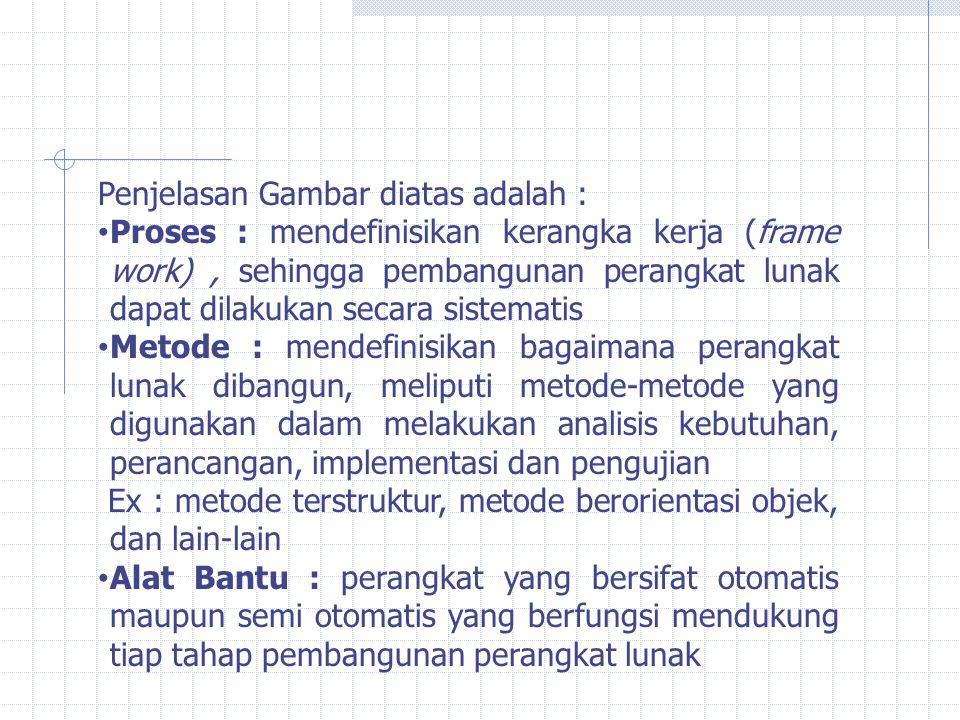 Penjelasan Gambar diatas adalah : Proses : mendefinisikan kerangka kerja (frame work), sehingga pembangunan perangkat lunak dapat dilakukan secara sis
