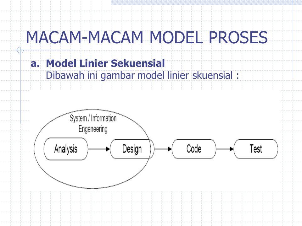 MACAM-MACAM MODEL PROSES a.Model Linier Sekuensial Dibawah ini gambar model linier skuensial :