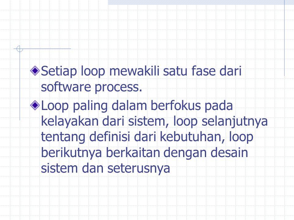 Setiap loop mewakili satu fase dari software process. Loop paling dalam berfokus pada kelayakan dari sistem, loop selanjutnya tentang definisi dari ke