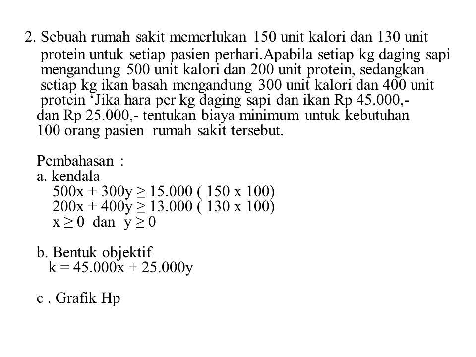 Titik2x+y A(5,0)10 B(10,0)20 C(2,4)8 D(1,4)6