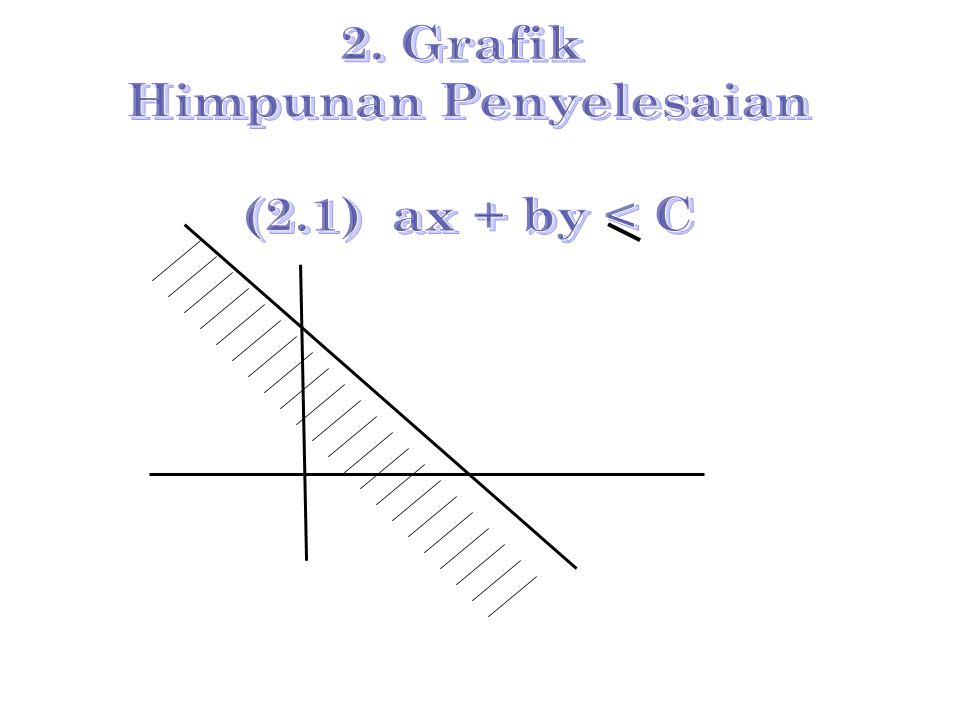 ax + by ≤ c atau ax + by ≥ c ax + by  c atau ax + by > c dengan a, b, dan c ε Real