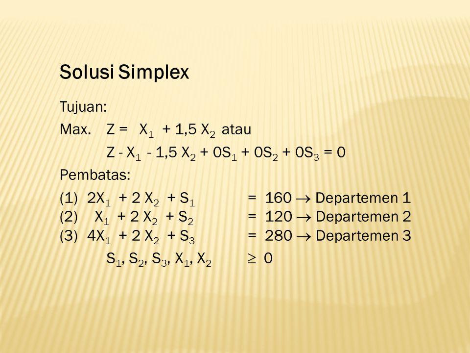 Solusi Simplex Tujuan: Max. Z = X 1 + 1,5 X 2 atau Z - X 1 - 1,5 X 2 + 0S 1 + 0S 2 + 0S 3 = 0 Pembatas: (1) 2X 1 + 2 X 2 + S 1 = 160  Departemen 1 (2