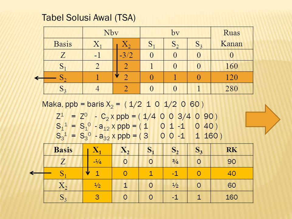 Nbvbv Ruas Kanan BasisX1X1 X2X2 S1S1 S2S2 S3S3 Z-3/20000 S1S1 22100160 S2S2 12010120 S3S3 42001280 Tabel Solusi Awal (TSA) Maka, ppb = baris X 2 = ( 1/2 1 0 1/2 0 60 ) Z 1 = Z 0 - C 2 x ppb = ( 1/4 0 0 3/4 0 90 ) S 1 1 = S 1 0 - a 12 x ppb = ( 1 0 1 -1 0 40 ) S 3 1 = S 3 0 - a 32 x ppb = ( 3 0 0 -1 1 160 ) BasisX1X1 X2X2 S1S1 S2S2 S3S3 RK Z -¼00¾090 S1S1 101040 X2X2 ½10½060 S3S3 3001160