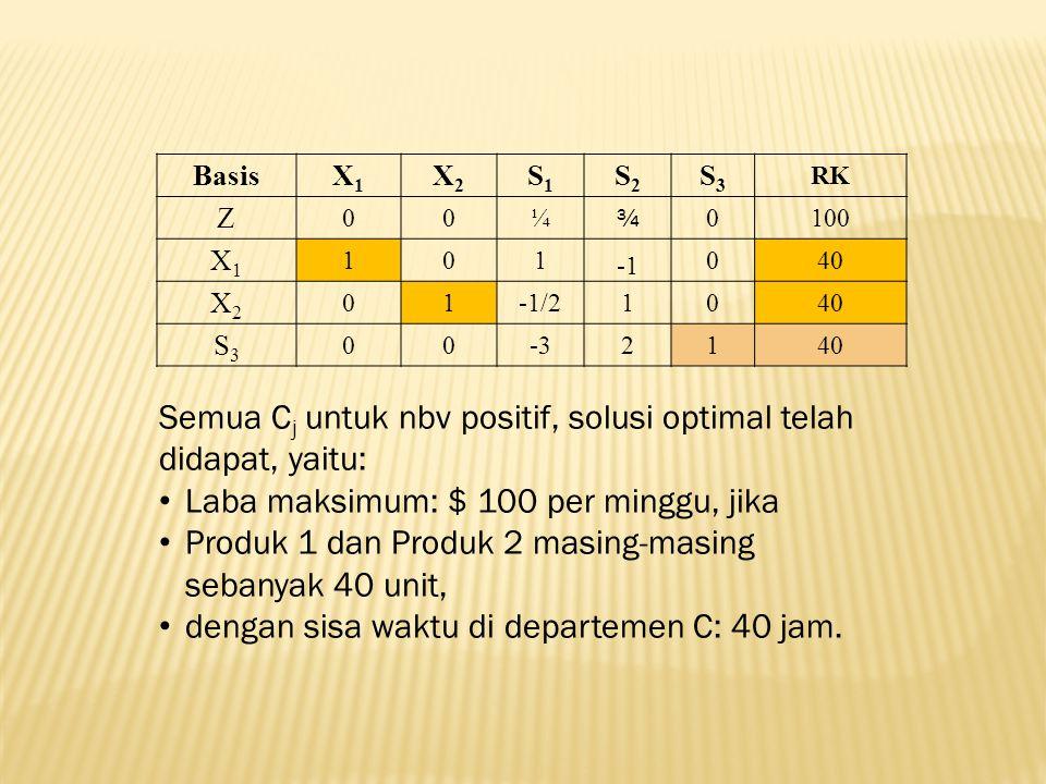 BasisX1X1 X2X2 S1S1 S2S2 S3S3 RK Z 00¼ ¾ 0100 X1X1 101 040 X2X2 01-1/21040 S3S3 00-32140 Semua C j untuk nbv positif, solusi optimal telah didapat, ya