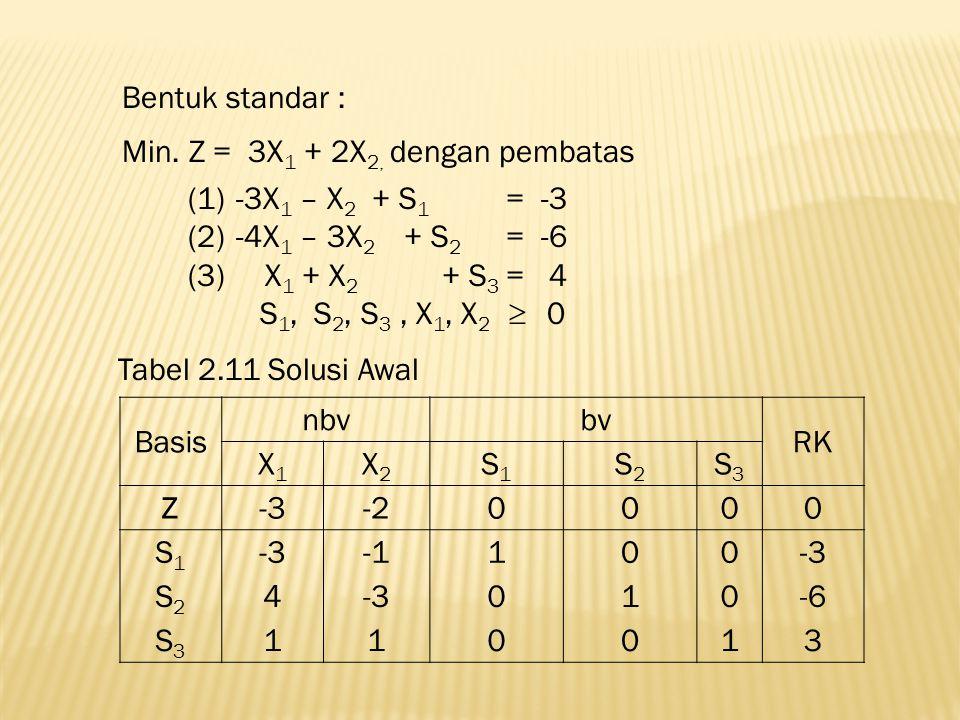 Bentuk standar : Min. Z = 3X 1 + 2X 2, dengan pembatas (1)-3X 1 – X 2 + S 1 = -3 (2)-4X 1 – 3X 2 + S 2 = -6 (3) X 1 + X 2 + S 3 = 4 S 1, S 2, S 3, X 1