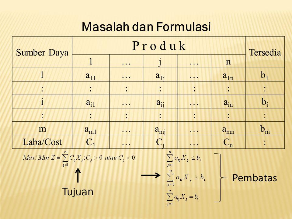 BasisX1X1 X2X2 S1S1 S2S2 S3S3 RK Z 00¼ ¾ 0100 X1X1 101 040 X2X2 01-1/21040 S3S3 00-32140 Semua C j untuk nbv positif, solusi optimal telah didapat, yaitu: Laba maksimum: $ 100 per minggu, jika Produk 1 dan Produk 2 masing-masing sebanyak 40 unit, dengan sisa waktu di departemen C: 40 jam.