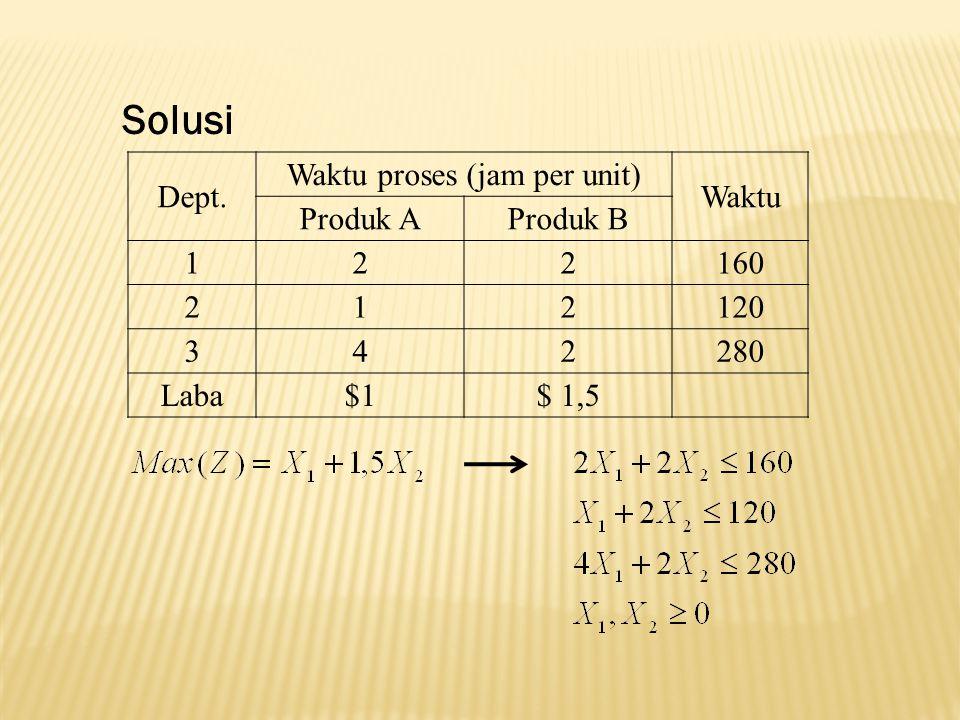 Basis nbvbv RK X1X1 X2X2 UR1R1 R2R2 S Z7M – 44M – 1–M0009M R1R1 3101003 R2R2 43–1–10106 S1200014 Tabel Solusi Awal (TSA) Dengan algoritma simpex diperoleh Tabel Solusi Optimal (TSO) Basis nbvbv RK X1X1 X2X2 UR1R1 R2R2 S Z000(7/5) – M–M–1/517/5 X1X1 1002/50–1/52/5 X2X2 010–1/503/59/5 U0011–111
