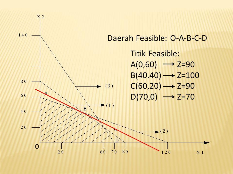 Daerah Feasible: O-A-B-C-D Titik Feasible: A(0,60)Z=90 B(40.40)Z=100 C(60,20)Z=90 D(70,0)Z=70 O