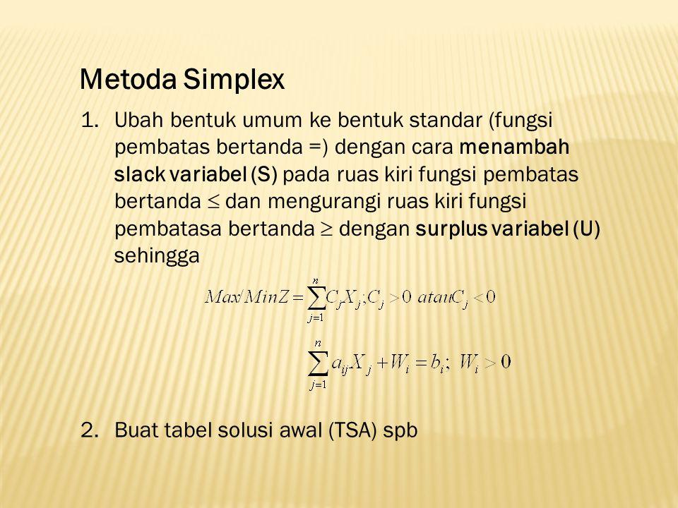 Metoda Simplex 1.Ubah bentuk umum ke bentuk standar (fungsi pembatas bertanda =) dengan cara menambah slack variabel (S) pada ruas kiri fungsi pembata